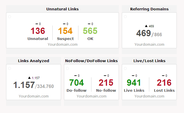 <h2> Backlink Profile Analysis </h2><br>
