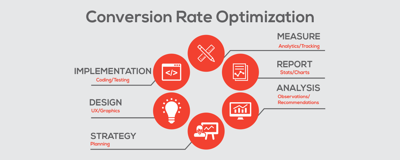 what is conversion rate optimisation CRO